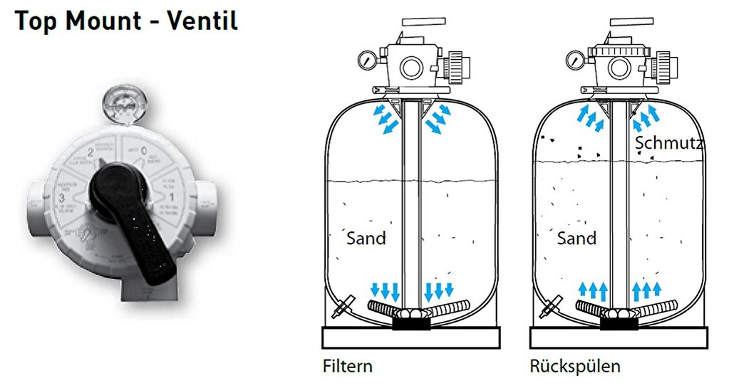 Schwimmbad sandfilter anlage top 600 magic 14 inkl sand for Aufblasbarer pool mit sandfilteranlage